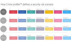 Burglary cascade risk